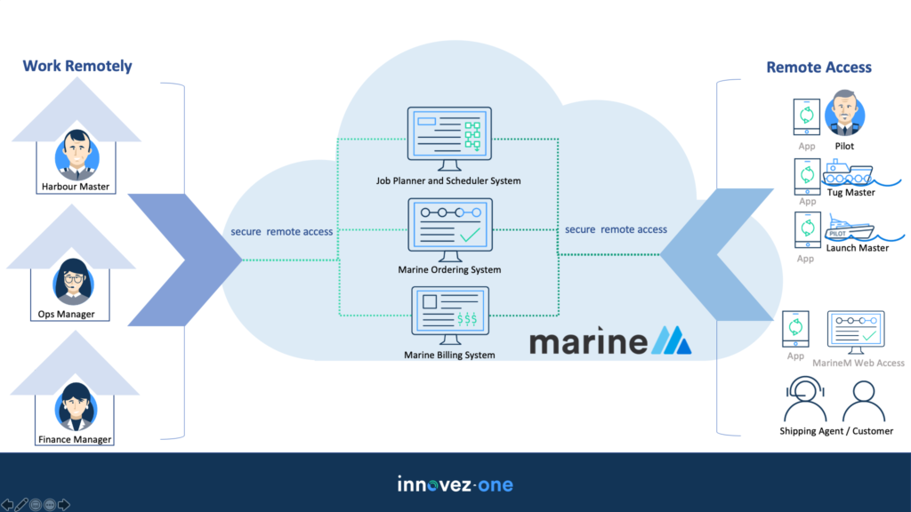 marineM Remote Access Architecture